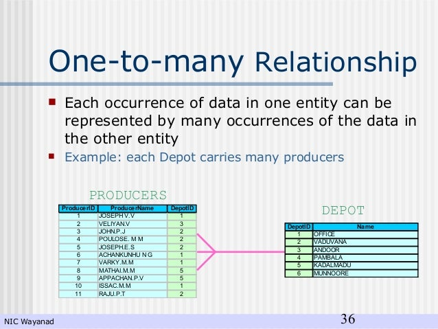 many to one relationship in rdbms vs hadoop