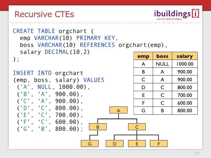 Recursive CTEs CREATE TABLE orgchart