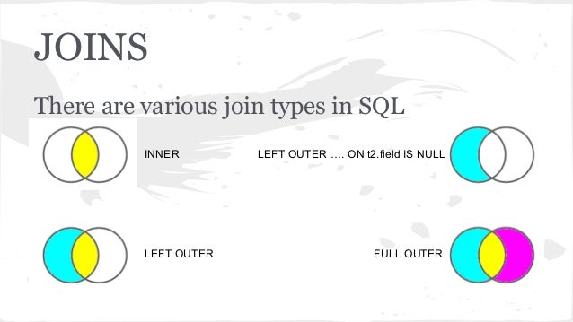 Rdbms Sql Basics