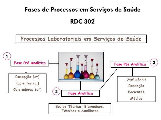 Biossegurança em laboratorio de analises clinicas pdf