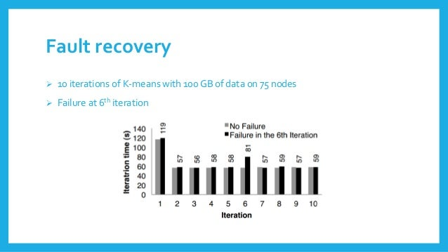 Fault recovery  10 iterationsof K-meanswith 100 GB of data on 75 nodes  Failureat6thiteration