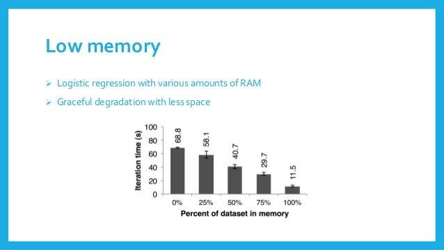 Lowmemory  Logisticregressionwith variousamountsof RAM  Gracefuldegradationwith lessspace
