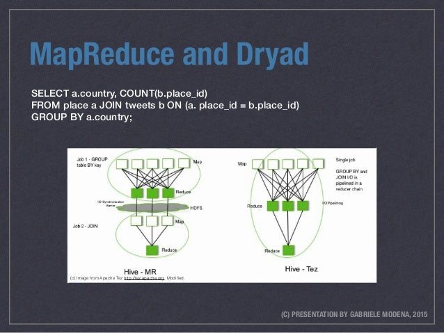 (C) PRESENTATION BY GABRIELE MODENA, 2015 MapReduce and Dryad SELECT a.country, COUNT(b.place_id) FROM place a JOIN tweets...