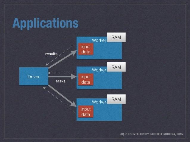 (C) PRESENTATION BY GABRIELE MODENA, 2015 Applications Driver Worker Worker Worker input data input data input data RAM RA...