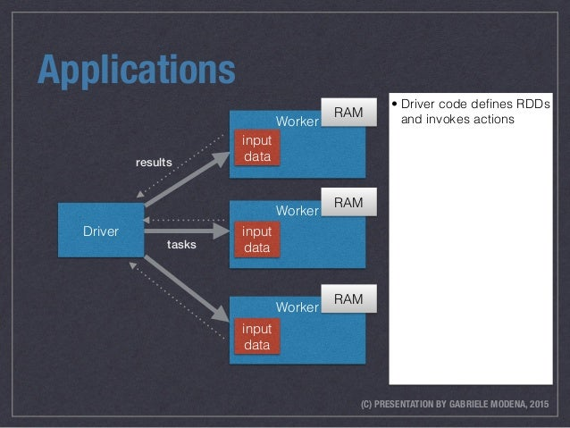 (C) PRESENTATION BY GABRIELE MODENA, 2015 Applications • Driver code defines RDDs and invokes actions Driver Worker Worker ...