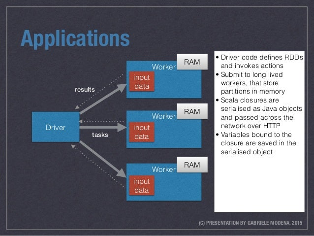 (C) PRESENTATION BY GABRIELE MODENA, 2015 Applications • Driver code defines RDDs and invokes actions • Submit to long live...