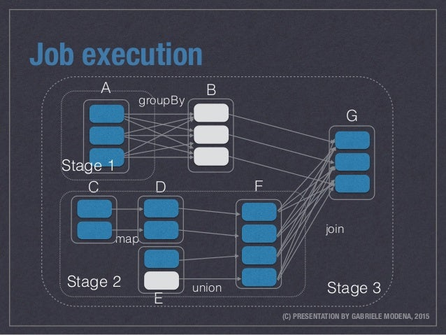 (C) PRESENTATION BY GABRIELE MODENA, 2015 Job execution union map groupBy join B C D E F G Stage 3Stage 2 A Stage 1