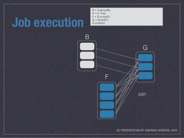 (C) PRESENTATION BY GABRIELE MODENA, 2015 Job execution join B F G B = A.groupBy D = C.map F = D.union(E) G = B.join(F) G....