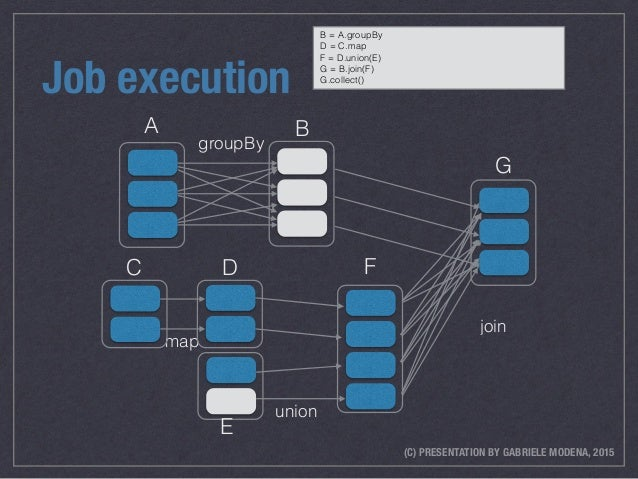 (C) PRESENTATION BY GABRIELE MODENA, 2015 Job execution map C union D E join B F G groupBy A B = A.groupBy D = C.map F = D...