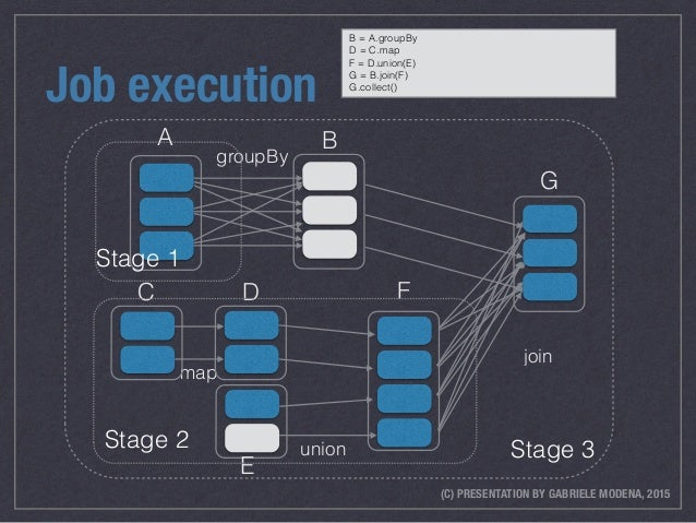 (C) PRESENTATION BY GABRIELE MODENA, 2015 Job execution map C union D E join B F G Stage 3Stage 2 groupBy A Stage 1 B = A....