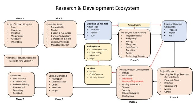 Research development ecosystem 1 638gcb1489017906 research development ecosystem projectproduct blueprint idea problems initiative weaknesses creativity innovation malvernweather Gallery