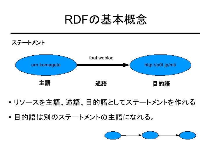 Rdf And Foaf