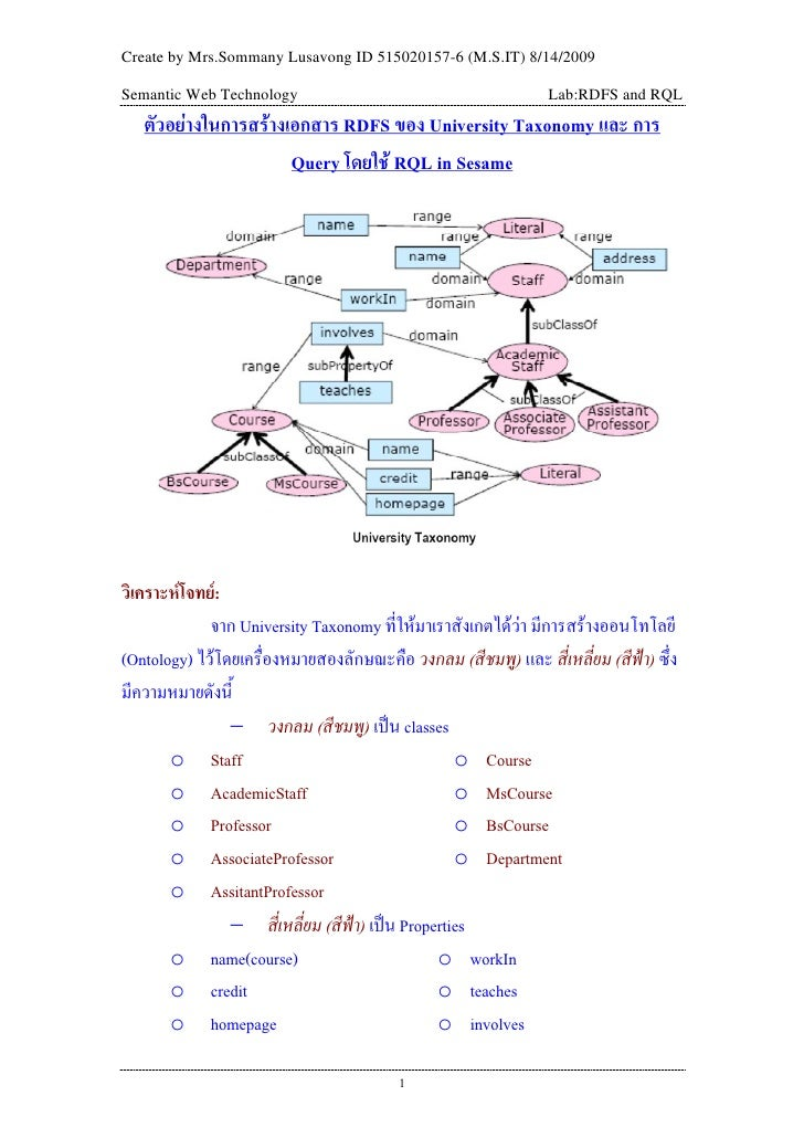 Create by Mrs.Sommany Lusavong ID 515020157-6 (M.S.IT) 8/14/2009  Semantic Web Technology                                 ...
