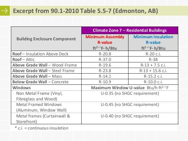 Adoption And Compliance With Energy Codes Ashrae 90 1