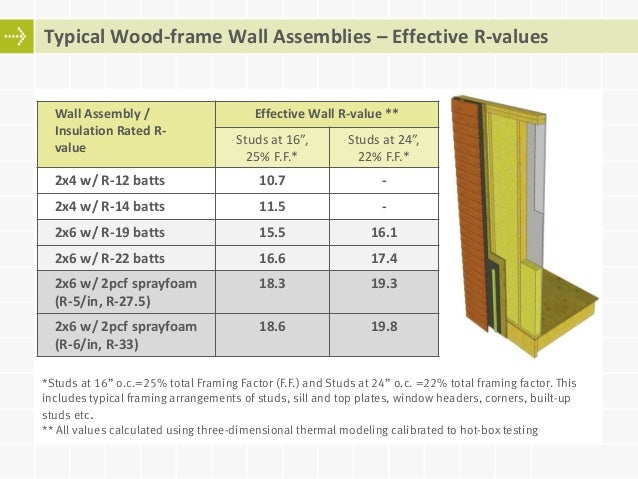 Wall Assembly / Insulation ...