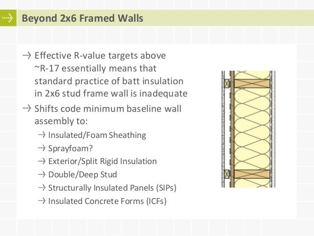 Moving towards more energy efficient wood frame building for What insulation to use in 2x6 walls