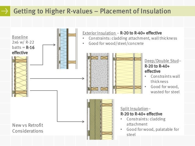 Super Insulated Building Enclosures