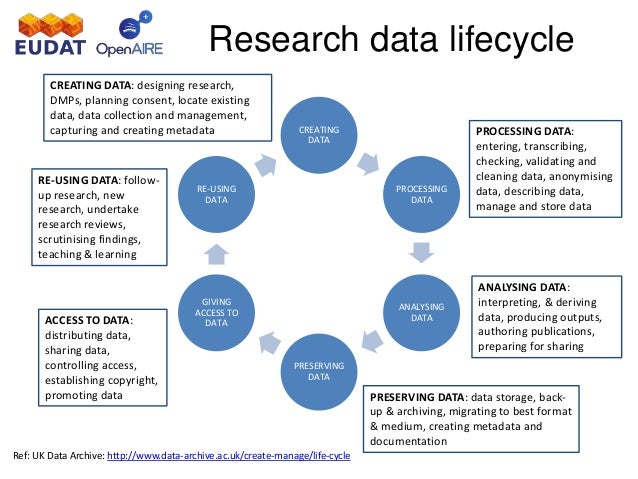 Validating data in research