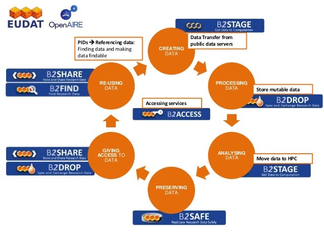 research data management introduction eudatopen aire webinar wwweudateu 35 638?cb=1494603485 research data management introduction eudat open aire webinar www e data aire wiring diagrams at n-0.co