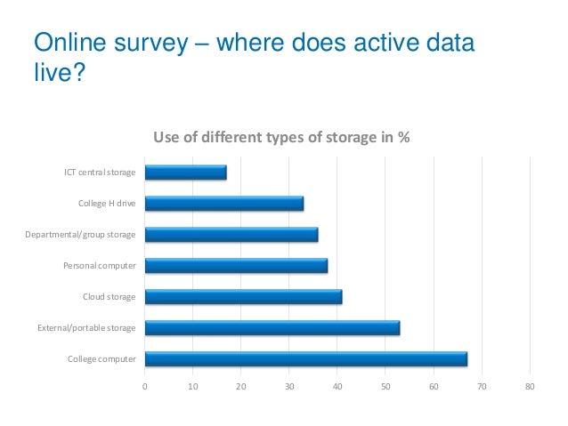 Online survey – where does active data live? 0 10 20 30 40 50 60 70 80 College computer External/portable storage Cloud st...