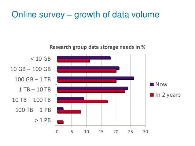 Online survey – growth of data volume 0 5 10 15 20 25 30 > 1 PB 100 TB – 1 PB 10 TB – 100 TB 1 TB – 10 TB 100 GB – 1 TB 10...