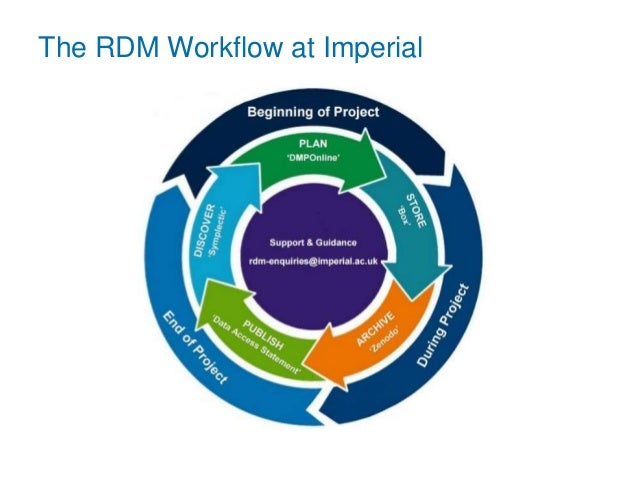 The RDM Workflow at Imperial