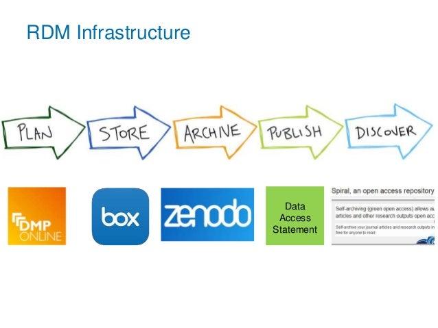 RDM Infrastructure Data Access Statement