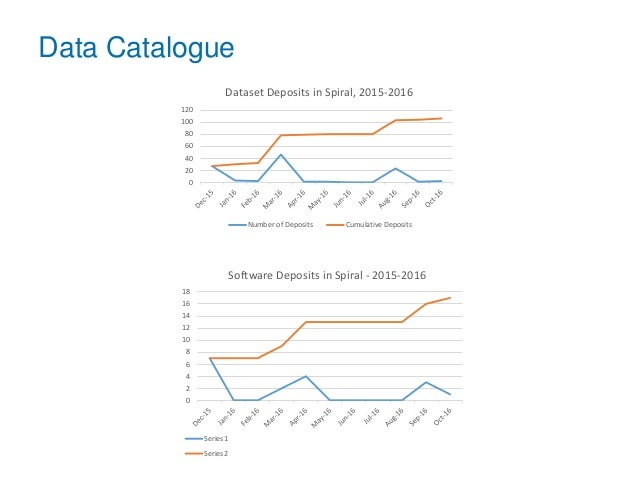 0 20 40 60 80 100 120 Dataset Deposits in Spiral, 2015-2016 Number of Deposits Cumulative Deposits 0 2 4 6 8 10 12 14 16 1...