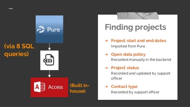 (via 8 SQL queries) Finding projects ➔ Project start and end dates Imported from Pure ➔ Open data policy Recorded manually...