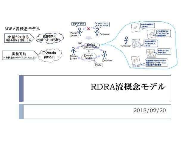 RDRA流概念モデル 2018/02/20 会話ができる 用語の意味を明確にする Domain model 概念モデル mental model 実装可能 対象構造とのシームレスな対応 RDRA流概念モデル