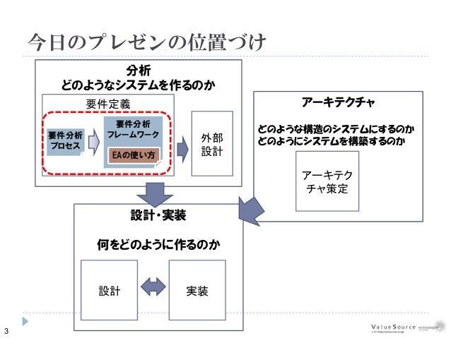 さくさく要件定義セミナー in 大阪 Slide 3