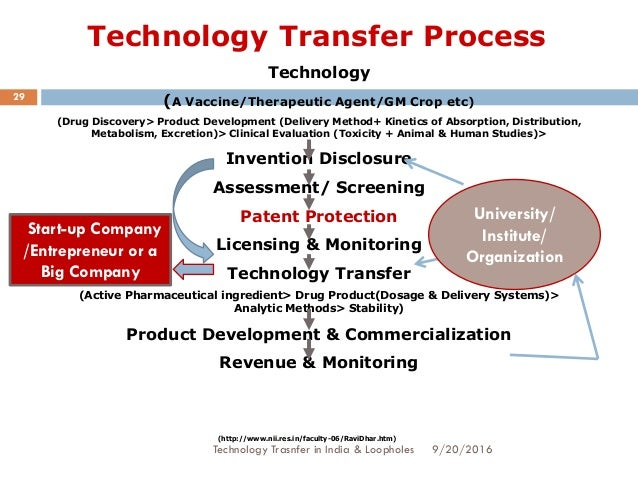 technology transfer in india The micro, small and medium enterprises dominate the indian scenario since  profit margins of these units being low, they are unable to invest.