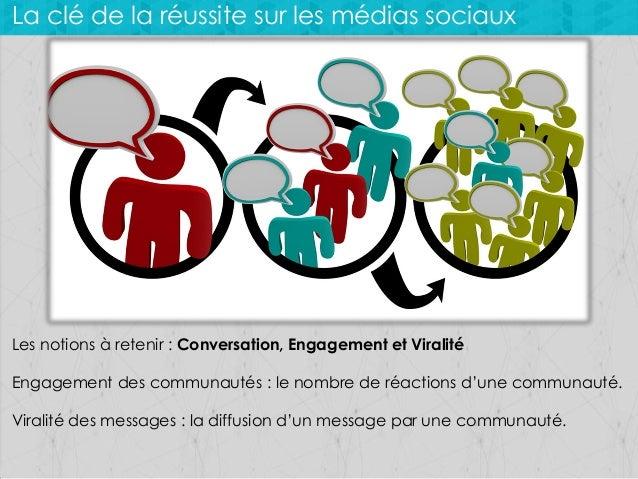 La clé de la réussite sur les médias sociaux  Les notions à retenir : Conversation, Engagement et Viralité Engagement des ...