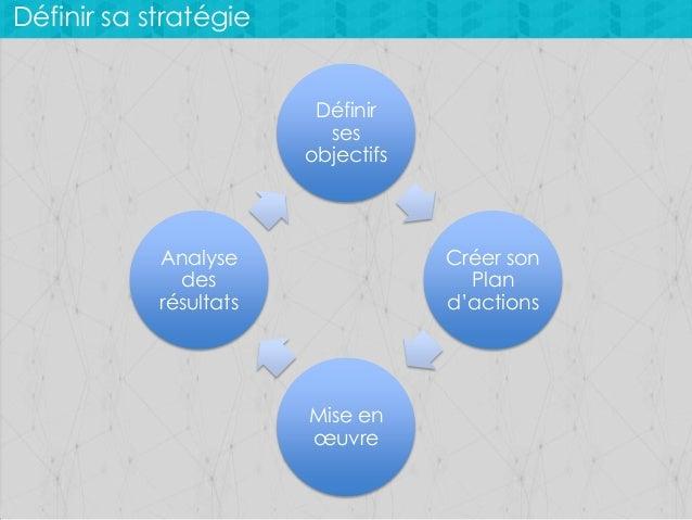 Définir sa stratégie Définir ses objectifs  Analyse des résultats  Créer son Plan d'actions  Mise en œuvre