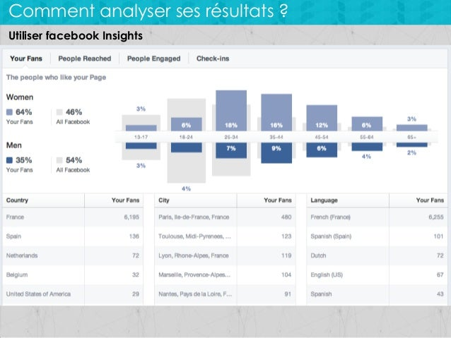 Comment analyser ses résultats ? Utiliser facebook Insights