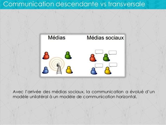 Communication descendante vs transversale  Avec l'arrivée des médias sociaux, la communication a évolué d'un modèle unilat...