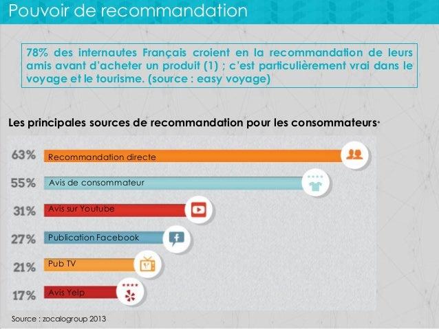 Pouvoir de recommandation 78% des internautes Français croient en la recommandation de leurs amis avant d'acheter un produ...