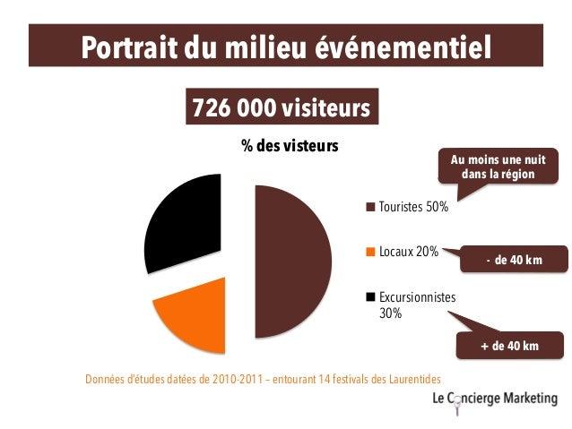Portrait du milieu événementiel Données d'études datées de 2010-2011 – entourant 14 festivals des Laurentides % des visteu...