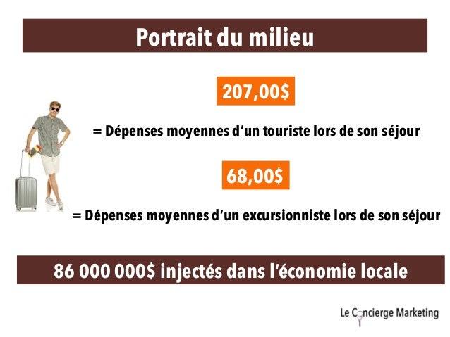Portrait du milieu = Dépenses moyennes d'un touriste lors de son séjour 86 000 000$ injectés dans l'économie locale = Dépe...
