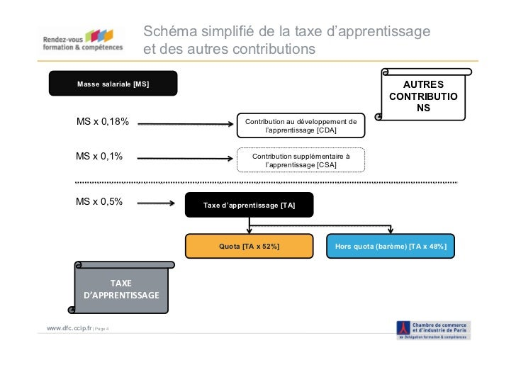 Taxe D Apprentissage 2011 Ccip Delegation Formation Competences