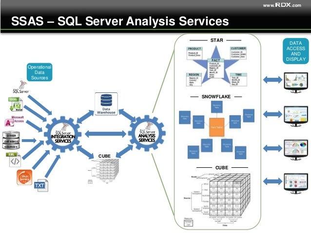 RDX Insights Presentation - Microsoft Business Intelligence