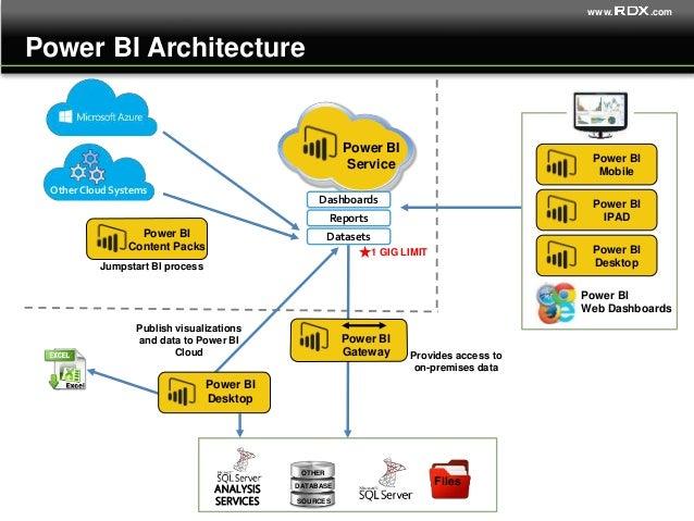BI in the Cloud - Microsoft Power BI Overview and Demo