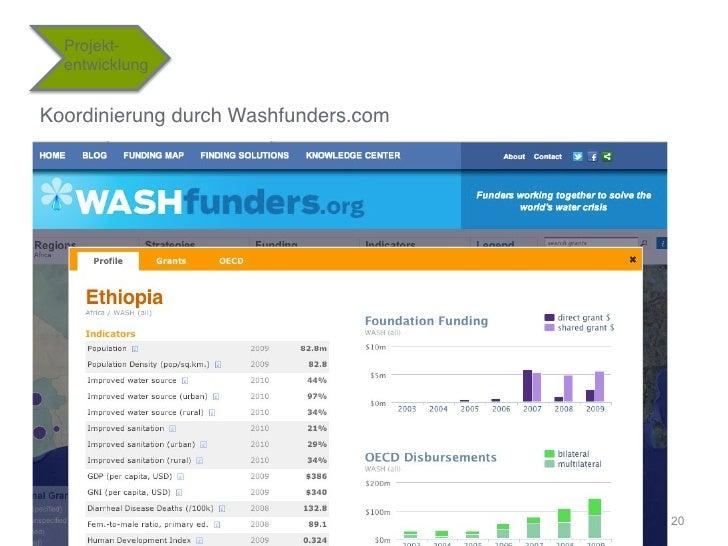 """Projekt-  entwicklung""""Koordinierung durch Washfunders.com""""                                       20"""