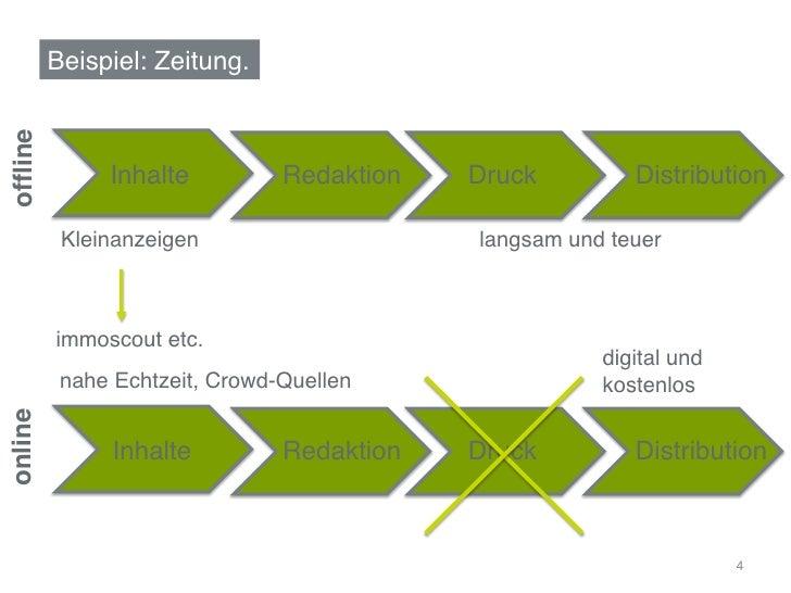 """Beispiel: Zeitung.""""offline!               Inhalte""""         Redaktion""""   Druck""""        Distribution""""           Kleinanzeigen..."""