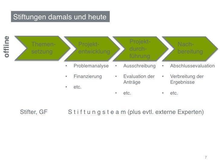 """Stiftungen damals und heute""""offline!                Themen-             Projekt-               Projekt-              Nach-..."""