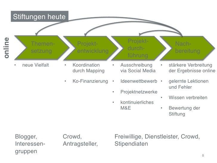 """Stiftungen heute""""online!                   Themen-             Projekt-              Projekt-                Nach-       ..."""