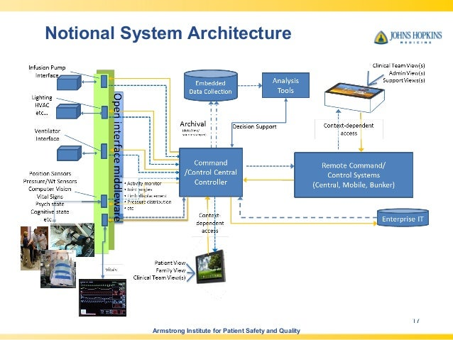 Re engineering the hospital taking a systems approach for Notion architecture