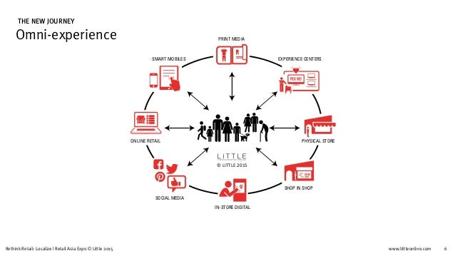 www.littleonline.comRethink Retail: Localize   Retail Asia Expo © Little 2015 6 Omni-experience THE NEW JOURNEY Today cust...