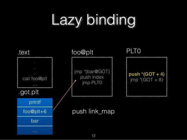 . . . call foo@plt … .text jmp *(bar@GOT) push index jmp PLT0 foo@plt .got.plt printf foo@plt+6 bar … push *(GOT + 4) jmp ...