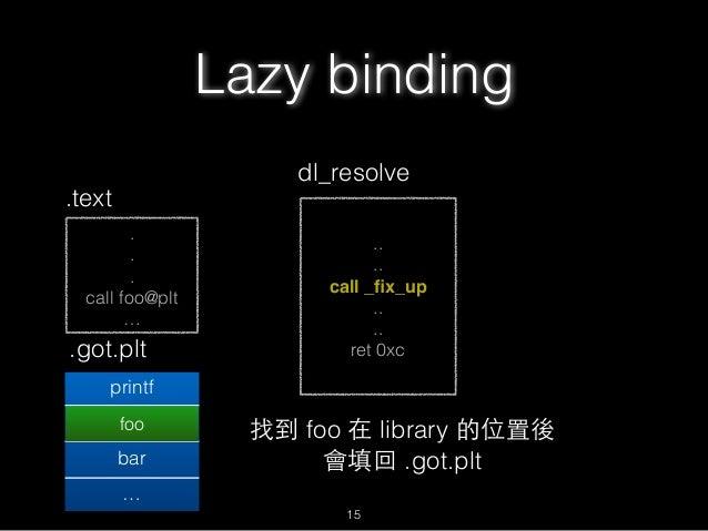 . . . call foo@plt … .text .got.plt printf foo@plt+6 bar … .. .. call _fix_up .. .. ret 0xc dl_resolve foo 找到 foo 在 library...